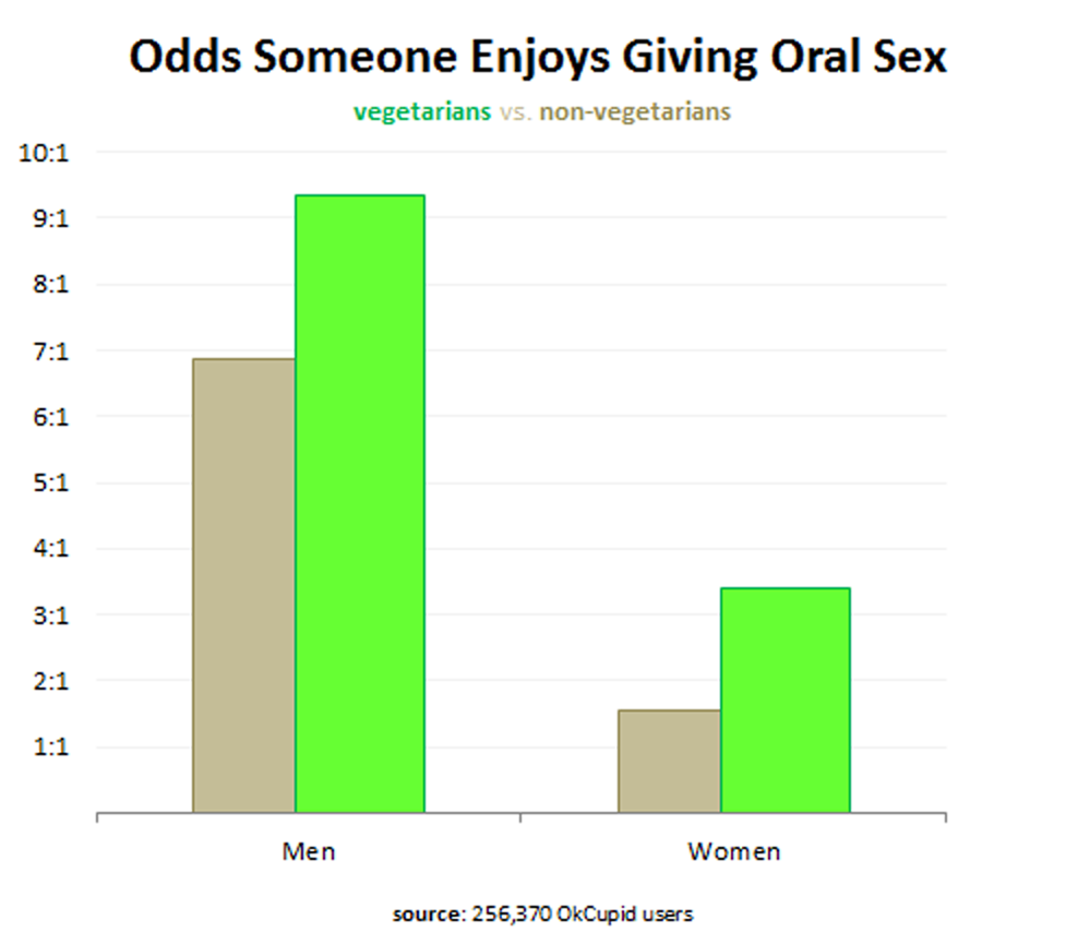 10 Charts About Sex